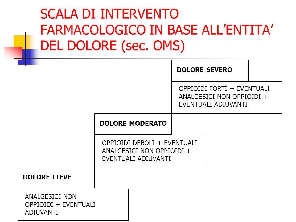 SCALA DI INTERVENTO FARMACOLOGICO IN BASE ALLENTITA DEL DOLORE (sec.