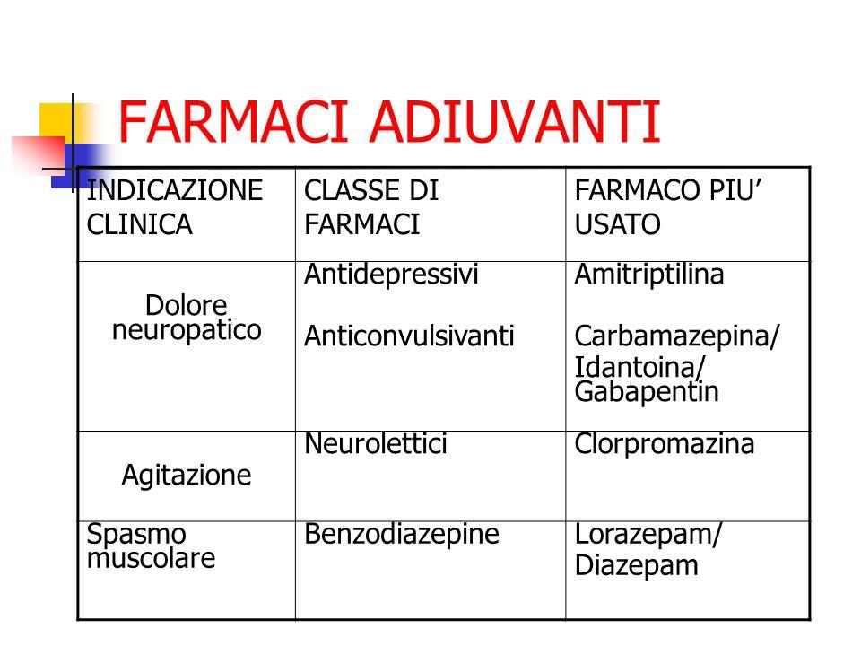 FARMACI ADIUVANTI INDICAZIONE CLINICA CLASSE DI FARMACI FARMACO PIU USATO Dolore neuropatico Antidepressivi Anticonvulsivanti Amitriptilina Carbamazepina/ Idantoina/ Gabapentin Agitazione NeuroletticiClorpromazina Spasmo muscolare BenzodiazepineLorazepam/ Diazepam