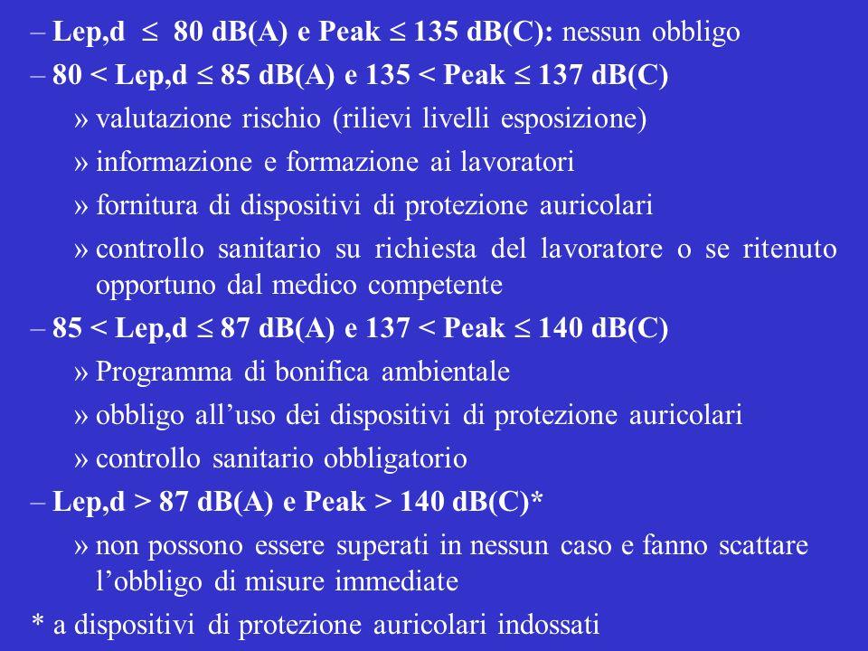 –Lep,d 80 dB(A) e Peak 135 dB(C): nessun obbligo –80 < Lep,d 85 dB(A) e 135 < Peak 137 dB(C) »valutazione rischio (rilievi livelli esposizione) »infor
