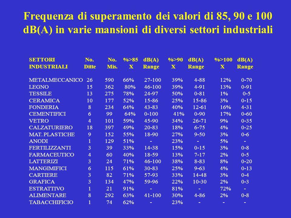 Frequenza di superamento dei valori di 85, 90 e 100 dB(A) in varie mansioni di diversi settori industriali SETTORI No. No. %>85 dB(A) %>90 dB(A) %>100