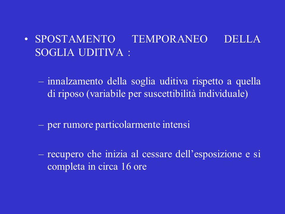 SPOSTAMENTO TEMPORANEO DELLA SOGLIA UDITIVA : –innalzamento della soglia uditiva rispetto a quella di riposo (variabile per suscettibilità individuale