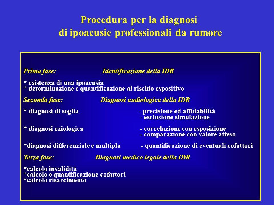 Procedura per la diagnosi di ipoacusie professionali da rumore Prima fase: Identificazione della IDR * esistenza di una ipoacusia * determinazione e q