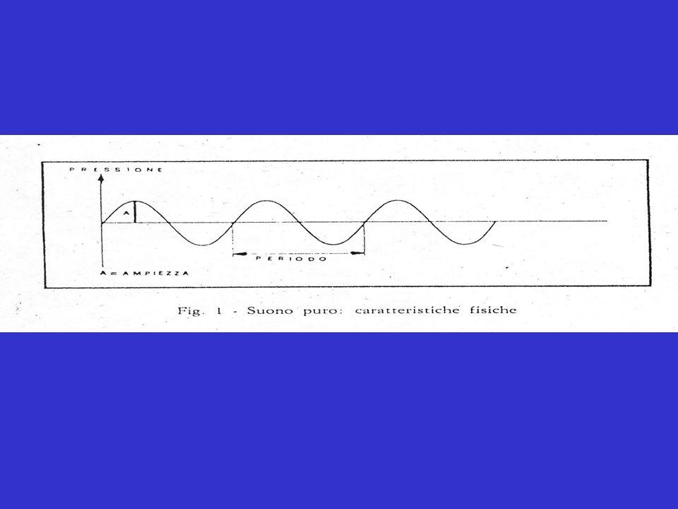 Un livello sonoro all interno delle stanze da letto dovrebbe collocarsi < 40 dB(A) di Leq.