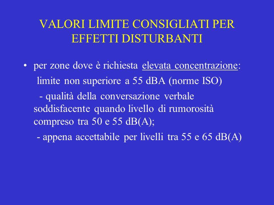 VALORI LIMITE CONSIGLIATI PER EFFETTI DISTURBANTI per zone dove è richiesta elevata concentrazione: limite non superiore a 55 dBA (norme ISO) - qualit
