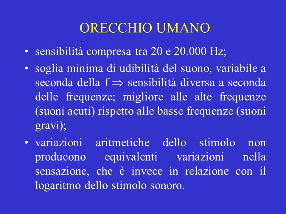 sensibilità compresa tra 20 e 20.000 Hz; soglia minima di udibilità del suono, variabile a seconda della f sensibilità diversa a seconda delle frequen