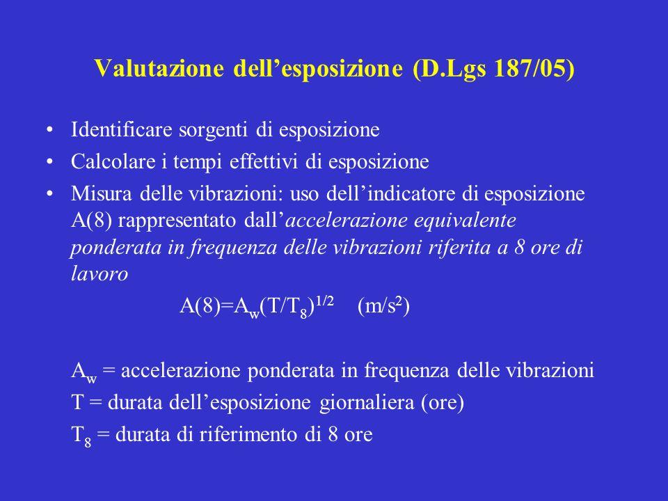 Valutazione dellesposizione (D.Lgs 187/05) Identificare sorgenti di esposizione Calcolare i tempi effettivi di esposizione Misura delle vibrazioni: us