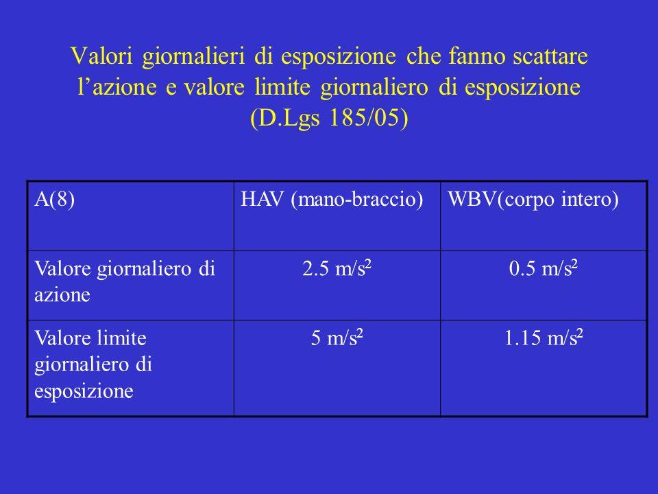 Valori giornalieri di esposizione che fanno scattare lazione e valore limite giornaliero di esposizione (D.Lgs 185/05) A(8)HAV (mano-braccio)WBV(corpo