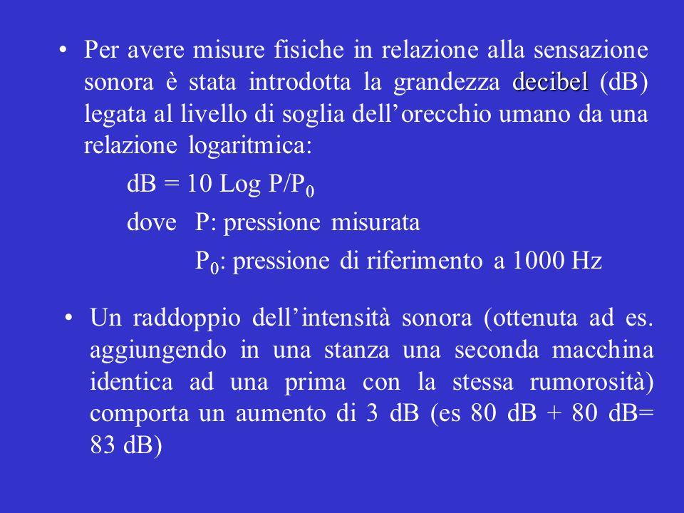 decibelPer avere misure fisiche in relazione alla sensazione sonora è stata introdotta la grandezza decibel (dB) legata al livello di soglia dellorecc