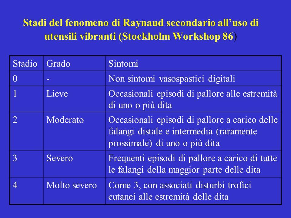 Stadi del fenomeno di Raynaud secondario alluso di utensili vibranti (Stockholm Workshop 86 ) StadioGradoSintomi 0-Non sintomi vasospastici digitali 1