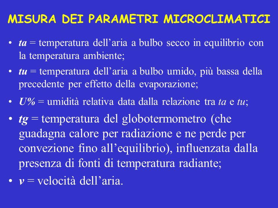 MISURA DEI PARAMETRI MICROCLIMATICI ta = temperatura dellaria a bulbo secco in equilibrio con la temperatura ambiente; tu = temperatura dellaria a bul