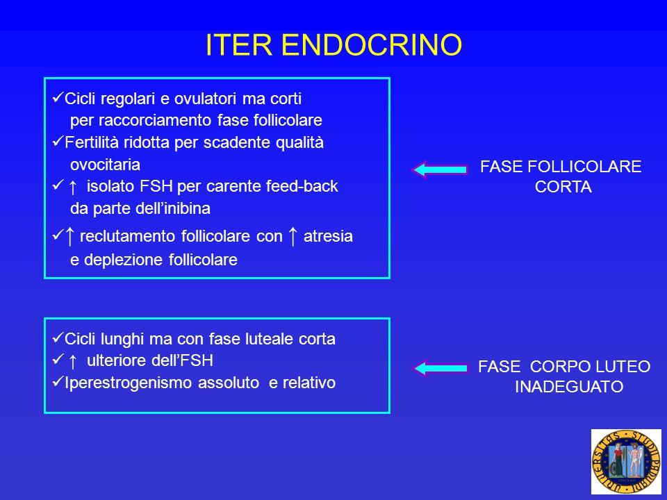 ITER ENDOCRINO Cicli regolari e ovulatori ma corti per raccorciamento fase follicolare Fertilità ridotta per scadente qualità ovocitaria isolato FSH p