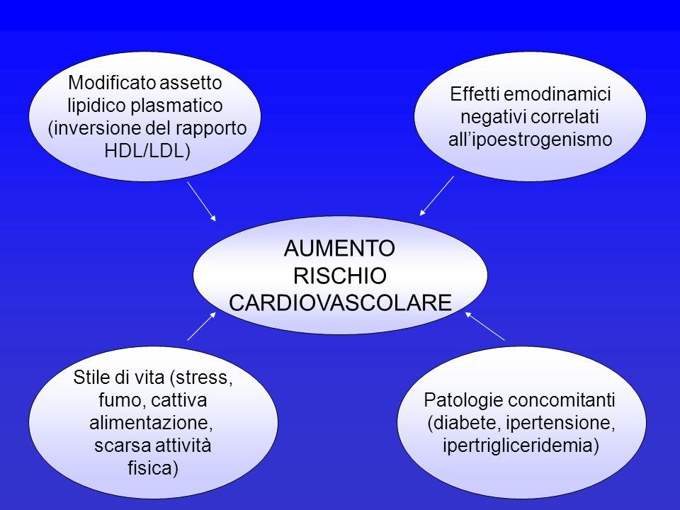 AUMENTO RISCHIO CARDIOVASCOLARE Modificato assetto lipidico plasmatico (inversione del rapporto HDL/LDL) Effetti emodinamici negativi correlati allipo