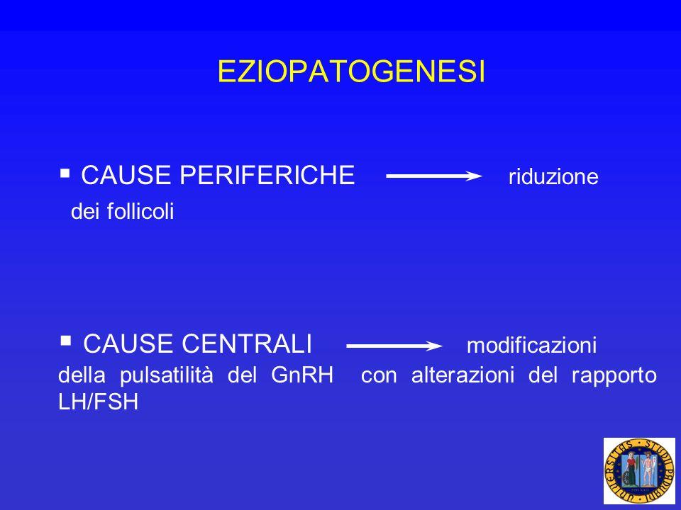 CAUSE PERIFERICHE riduzione dei follicoli CAUSE CENTRALI modificazioni della pulsatilità del GnRH con alterazioni del rapporto LH/FSH EZIOPATOGENESI