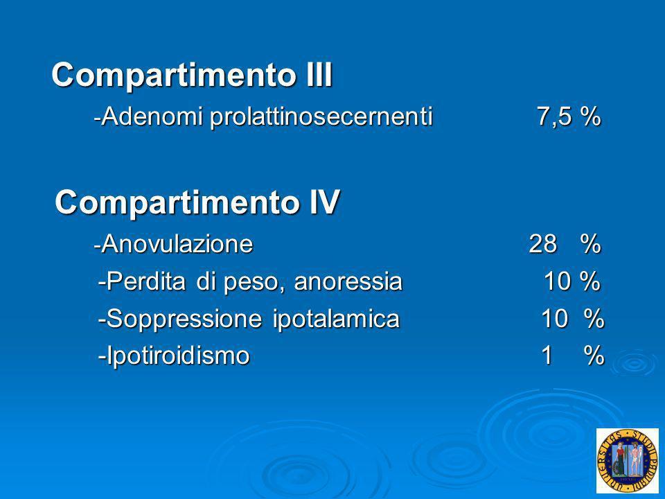 Compartimento III Compartimento III - Adenomi prolattinosecernenti 7,5 % - Adenomi prolattinosecernenti 7,5 % Compartimento IV Compartimento IV - Anov