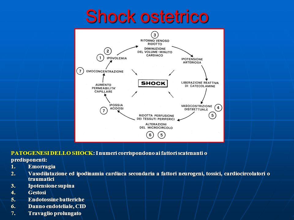 PATOGENESI DELLO SHOCK: I numeri corrispondono ai fattori scatenanti o predisponenti: 1.Emorragia 2.Vasodilatazione ed ipodinamia cardiaca secondaria