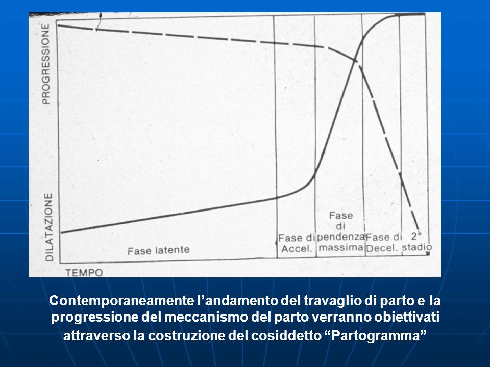 Contemporaneamente landamento del travaglio di parto e la progressione del meccanismo del parto verranno obiettivati attraverso la costruzione del cosiddetto Partogramma