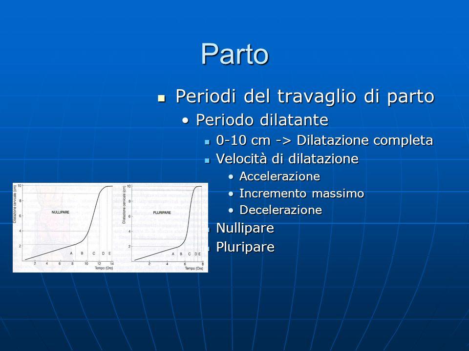 Parto Periodi del travaglio di parto Periodi del travaglio di parto Periodo dilatante 0-10 cm -> Dilatazione completa Velocità di dilatazione Accelerazione Incremento massimo Decelerazione Nullipare Pluripare