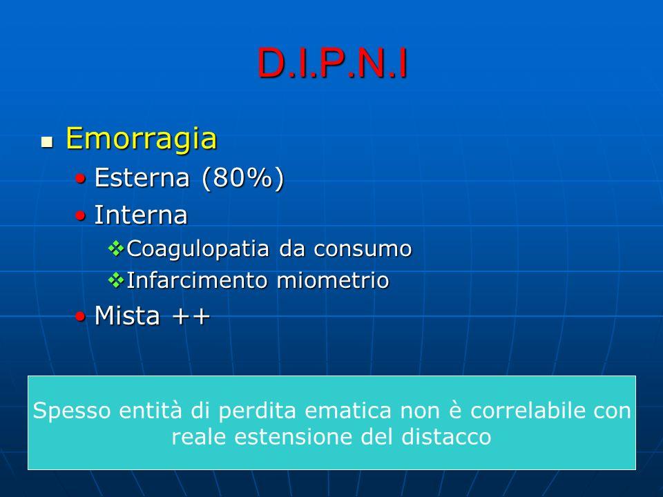 D.I.P.N.I Emorragia Emorragia Esterna (80%)Esterna (80%) InternaInterna Coagulopatia da consumo Coagulopatia da consumo Infarcimento miometrio Infarci