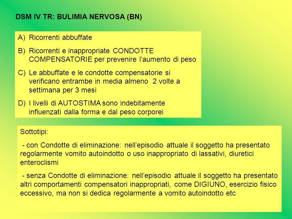 DSM IV TR: BULIMIA NERVOSA (BN) A)Ricorrenti abbuffate B)Ricorrenti e inappropriate CONDOTTE COMPENSATORIE per prevenire laumento di peso C)Le abbuffa