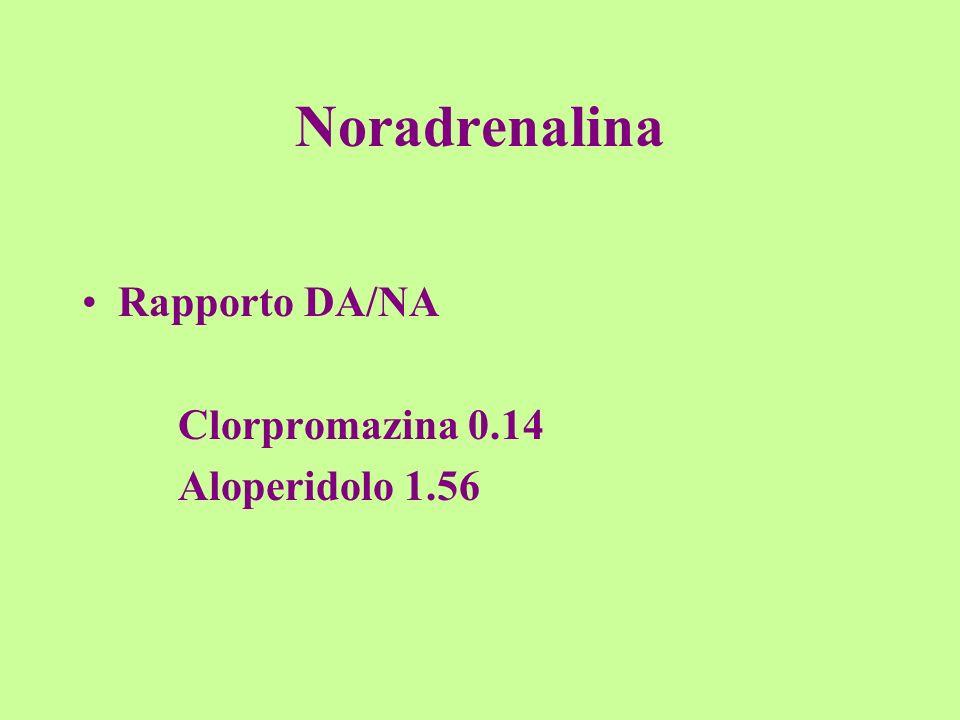 Noradrenalina Rapporto DA/NA Clorpromazina 0.14 Aloperidolo 1.56