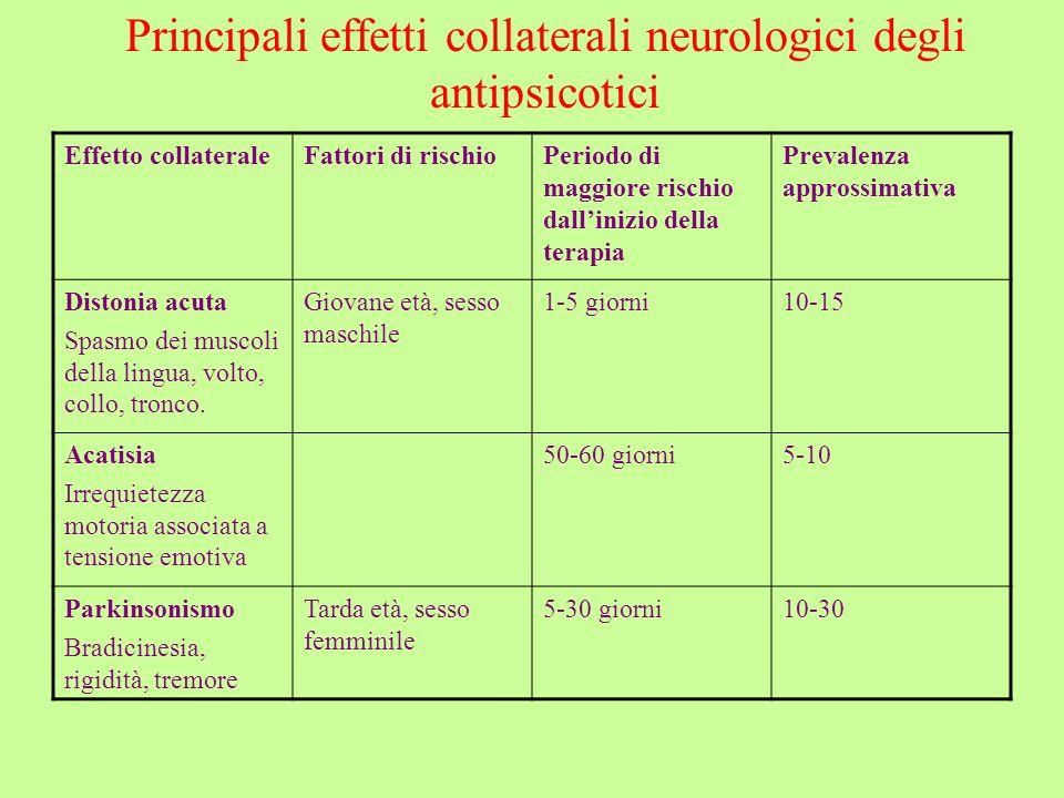 Principali effetti collaterali neurologici degli antipsicotici Effetto collateraleFattori di rischioPeriodo di maggiore rischio dallinizio della terap