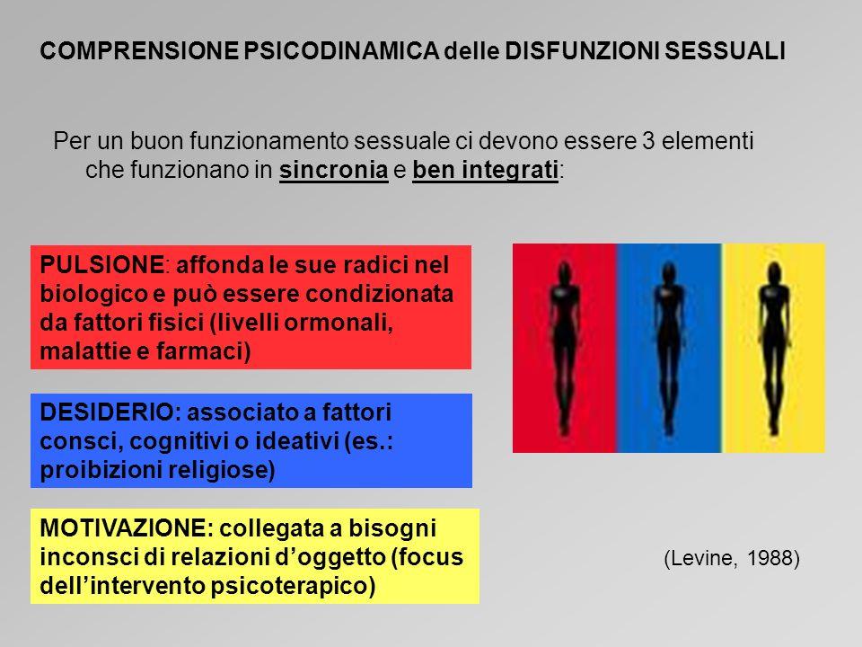 COMPRENSIONE PSICODINAMICA delle DISFUNZIONI SESSUALI Per un buon funzionamento sessuale ci devono essere 3 elementi che funzionano in sincronia e ben integrati: MOTIVAZIONE: collegata a bisogni inconsci di relazioni doggetto (focus dellintervento psicoterapico) DESIDERIO: associato a fattori consci, cognitivi o ideativi (es.: proibizioni religiose) PULSIONE: affonda le sue radici nel biologico e può essere condizionata da fattori fisici (livelli ormonali, malattie e farmaci) (Levine, 1988)