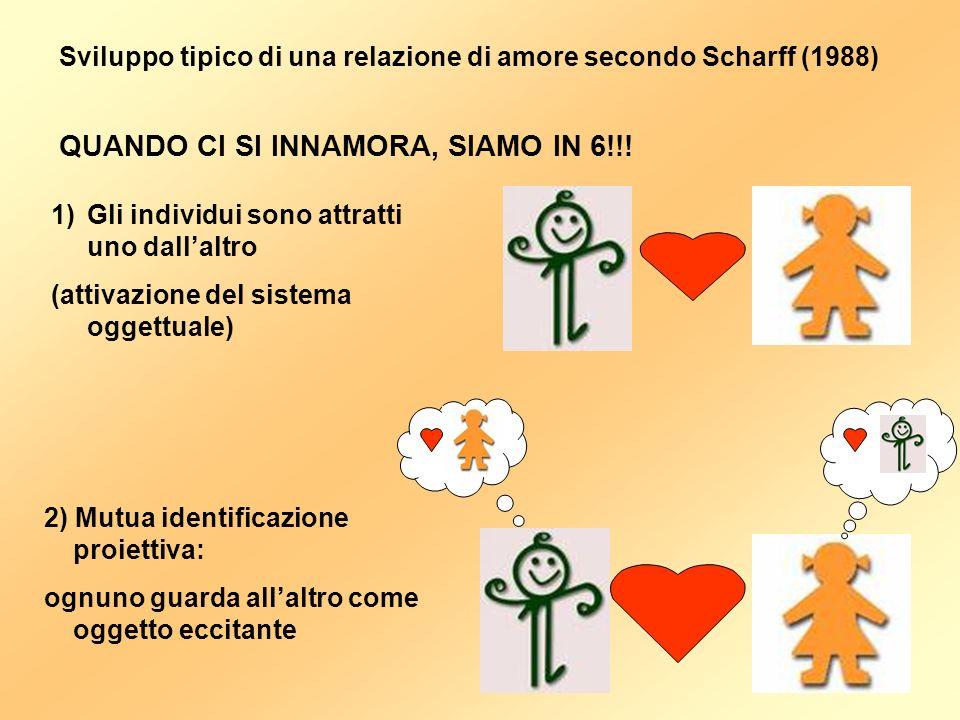 Sviluppo tipico di una relazione di amore secondo Scharff (1988) 1)Gli individui sono attratti uno dallaltro (attivazione del sistema oggettuale) QUANDO CI SI INNAMORA, SIAMO IN 6!!.