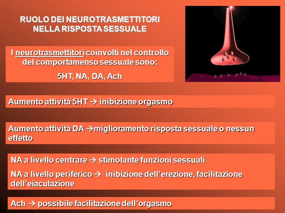 I neurotrasmettitori coinvolti nel controllo del comportamenso sessuale sono: 5HT, NA, DA, Ach Aumento attività 5HT inibizione orgasmo Aumento attività DA miglioramento risposta sessuale o nessun effetto NA a livello centrare stimolante funzioni sessuali NA a livello periferico inibizione dellerezione, facilitazione delleiaculazione Ach possibile facilitazione dellorgasmo RUOLO DEI NEUROTRASMETTITORI NELLA RISPOSTA SESSUALE