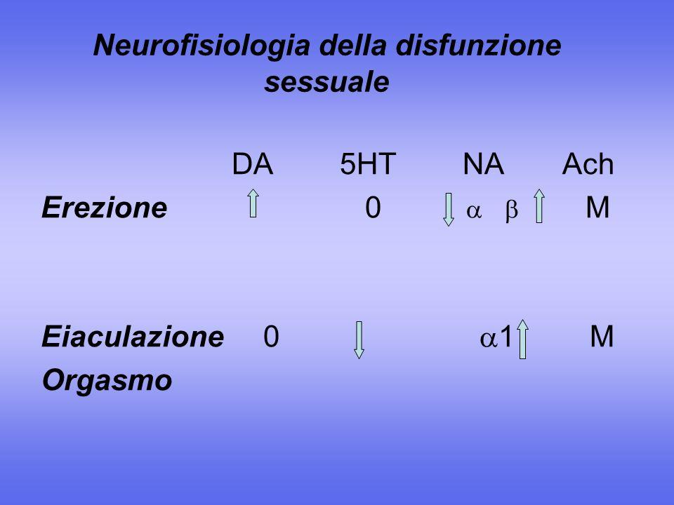 Neurofisiologia della disfunzione sessuale DA 5HT NA Ach Erezione 0 M Eiaculazione 0 1 M Orgasmo