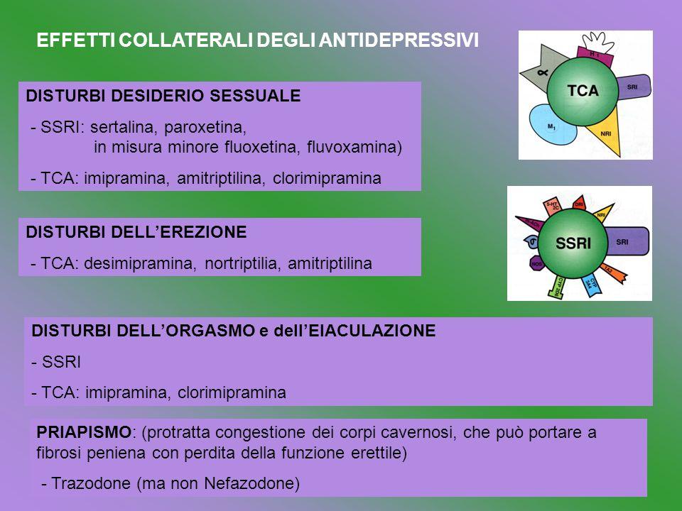 EFFETTI COLLATERALI DEGLI ANTIDEPRESSIVI DISTURBI DESIDERIO SESSUALE - SSRI: sertalina, paroxetina, in misura minore fluoxetina, fluvoxamina) - TCA: imipramina, amitriptilina, clorimipramina DISTURBI DELLEREZIONE - TCA: desimipramina, nortriptilia, amitriptilina DISTURBI DELLORGASMO e dellEIACULAZIONE - SSRI - TCA: imipramina, clorimipramina PRIAPISMO: (protratta congestione dei corpi cavernosi, che può portare a fibrosi peniena con perdita della funzione erettile) - Trazodone (ma non Nefazodone)