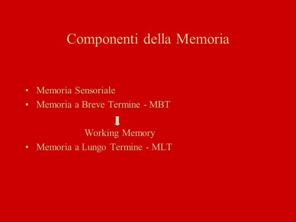 Memoria Sensoriale Fissa per tempi brevissimi inferiori al secondo informazioni sensoriali –visive - Memoria sensoriale iconica –uditive - Memoria sensoriale ecoica –olfattive –ecc Parte del processo di percezione che permette lelaborazione dellinformazione a livello corticale