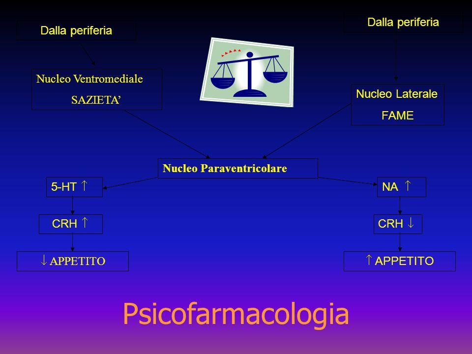 Dalla periferia Nucleo Ventromediale SAZIETA Dalla periferia Nucleo Laterale FAME Nucleo Paraventricolare NA CRH APPETITO 5-HT CRH APPETITO Psicofarma