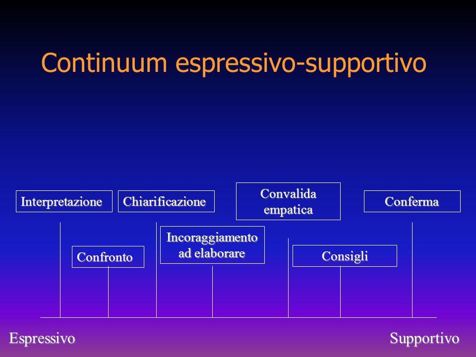 Continuum espressivo-supportivo EspressivoSupportivo Interpretazione Confronto Chiarificazione Incoraggiamento ad elaborare Convalida empatica Consigl
