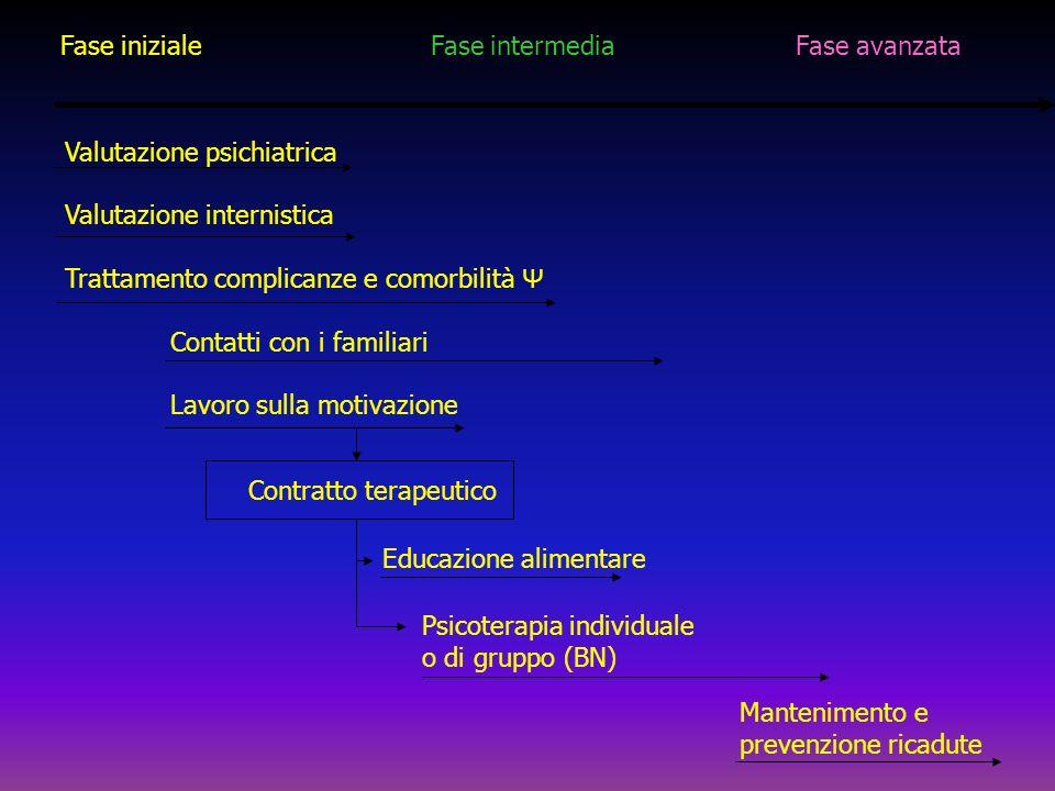 Fase iniziale Fase intermedia Fase avanzata Valutazione psichiatrica Valutazione internistica Trattamento complicanze e comorbilità Ψ Contatti con i f