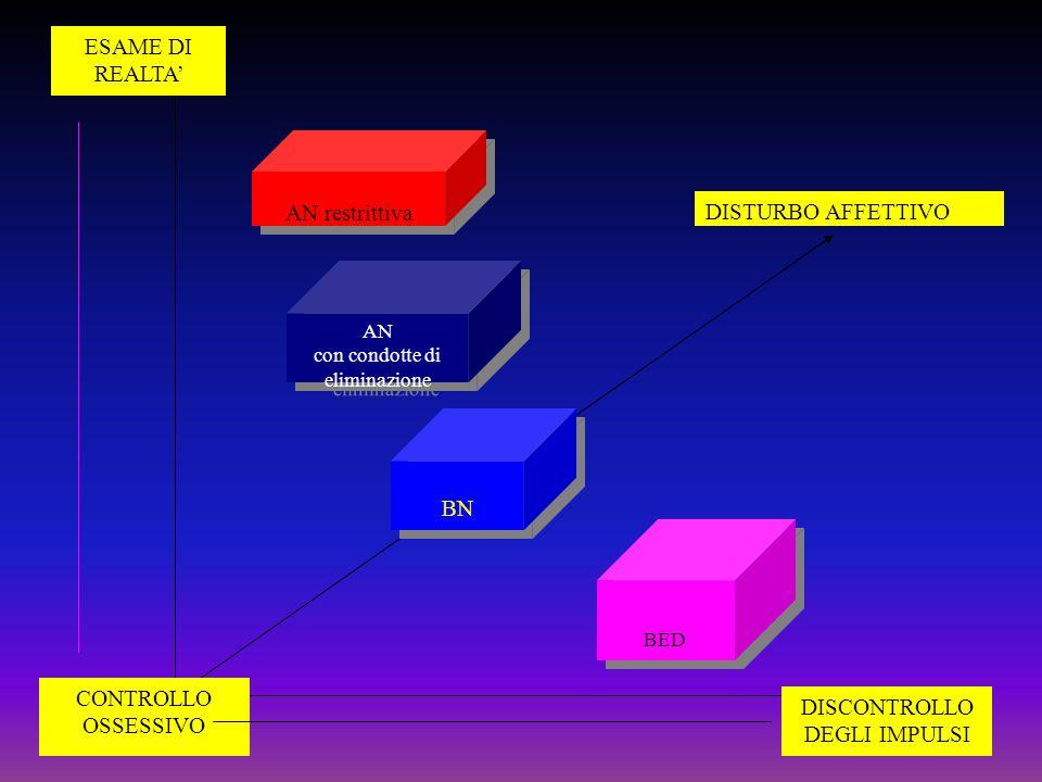 AN restrittiva AN con condotte di eliminazione AN con condotte di eliminazione BN BED ESAME DI REALTA CONTROLLO OSSESSIVO DISTURBO AFFETTIVO DISCONTRO