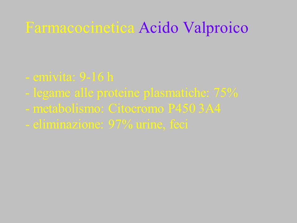 Farmacocinetica Acido Valproico - emivita: 9-16 h - legame alle proteine plasmatiche: 75% - metabolismo: Citocromo P450 3A4 - eliminazione: 97% urine,