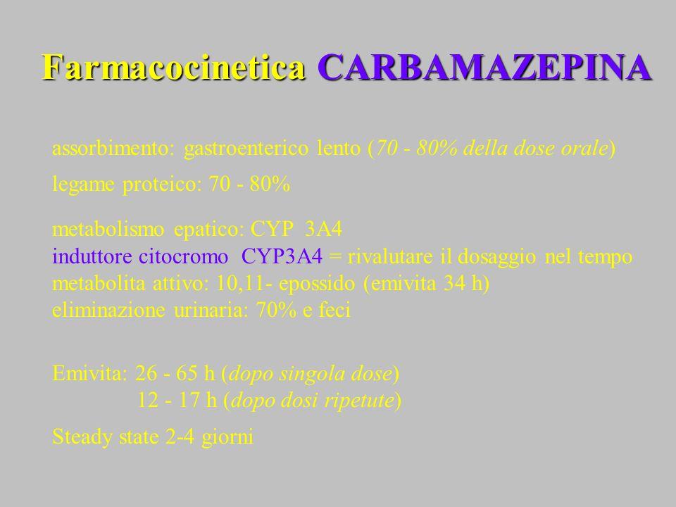 Farmacocinetica CARBAMAZEPINA assorbimento: gastroenterico lento (70 - 80% della dose orale) legame proteico: 70 - 80% metabolismo epatico: CYP 3A4 in
