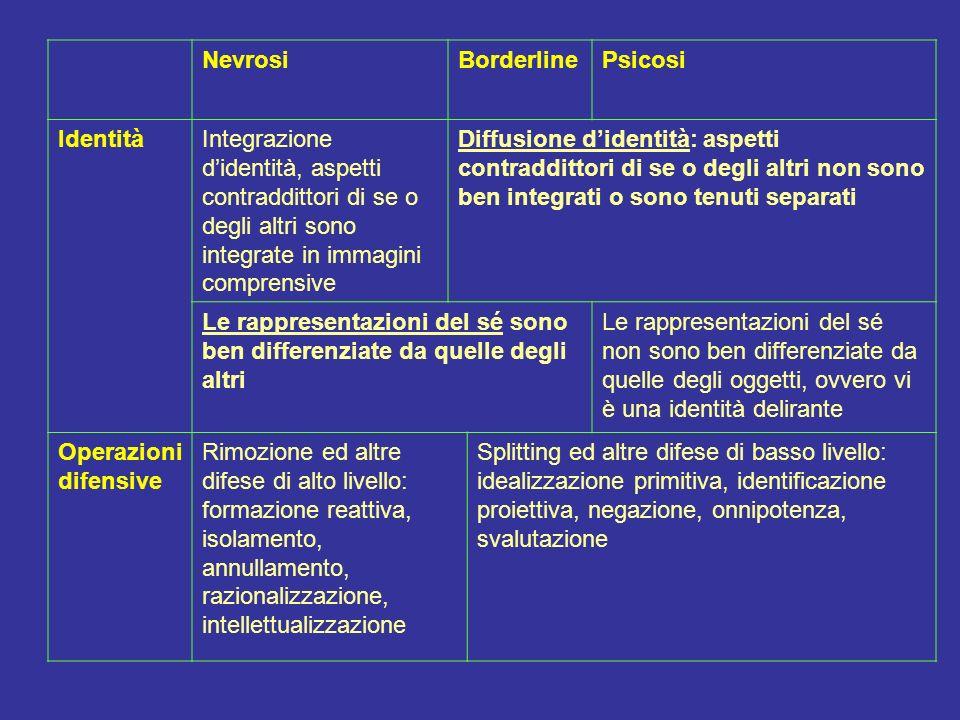 NevrosiBorderlinePsicosi IdentitàIntegrazione didentità, aspetti contraddittori di se o degli altri sono integrate in immagini comprensive Diffusione