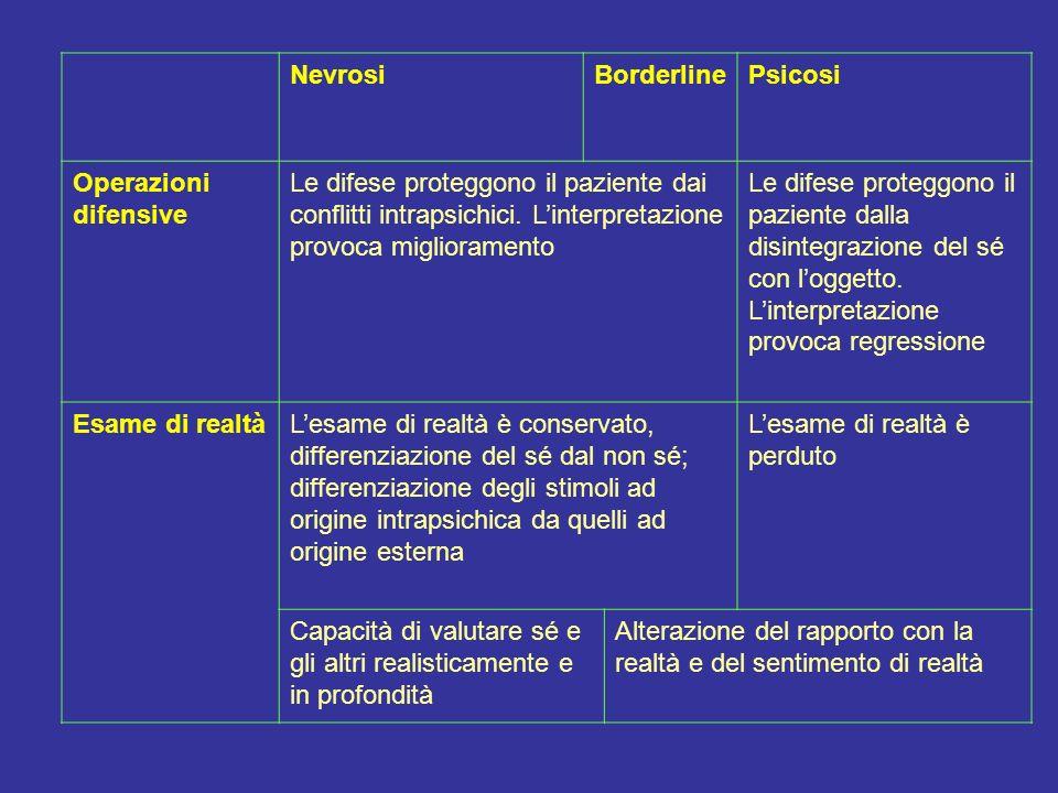 NevrosiBorderlinePsicosi Operazioni difensive Le difese proteggono il paziente dai conflitti intrapsichici. Linterpretazione provoca miglioramento Le