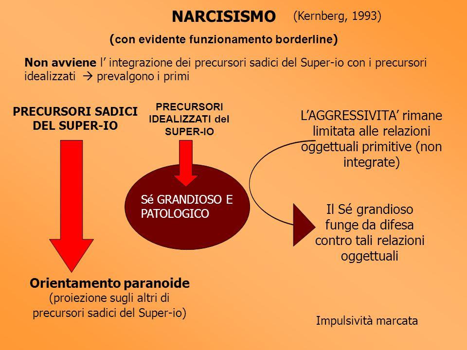 NARCISISMO ( con evidente funzionamento borderline ) Non avviene l integrazione dei precursori sadici del Super-io con i precursori idealizzati preval