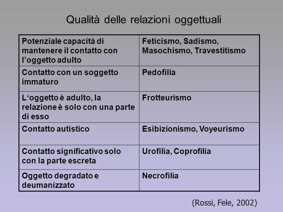 Qualità delle relazioni oggettuali Potenziale capacità di mantenere il contatto con loggetto adulto Feticismo, Sadismo, Masochismo, Travestitismo Cont