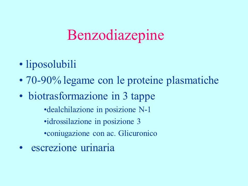 Benzodiazepine liposolubili 70-90% legame con le proteine plasmatiche biotrasformazione in 3 tappe dealchilazione in posizione N-1 idrossilazione in p