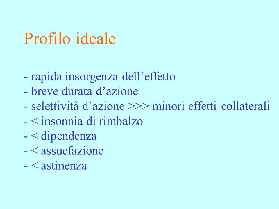 Profilo ideale - rapida insorgenza delleffetto - breve durata dazione - selettività dazione >>> minori effetti collaterali - < insonnia di rimbalzo -