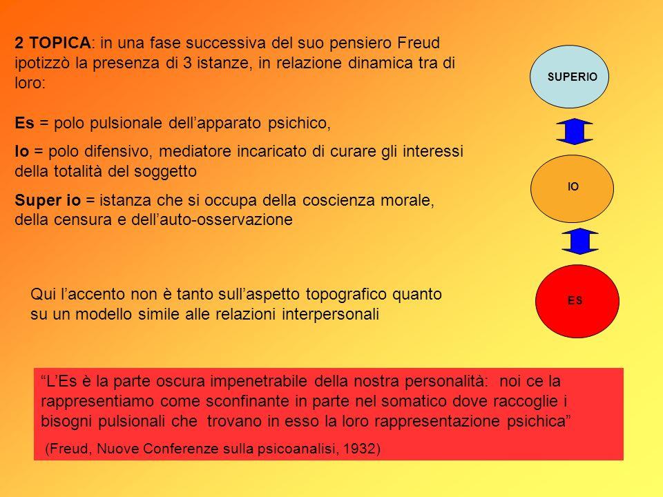 2 TOPICA: in una fase successiva del suo pensiero Freud ipotizzò la presenza di 3 istanze, in relazione dinamica tra di loro: Es = polo pulsionale del