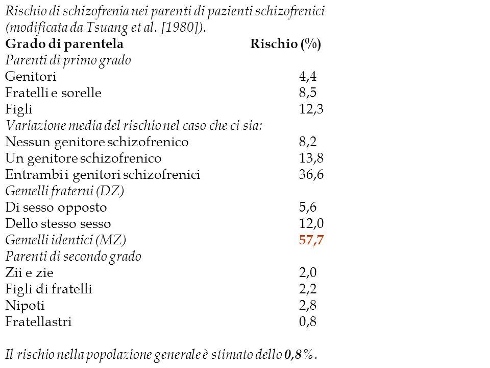 Rischio di schizofrenia nei parenti di pazienti schizofrenici (modificata da Tsuang et al. [1980]). Grado di parentela Rischio (%) Parenti di primo gr