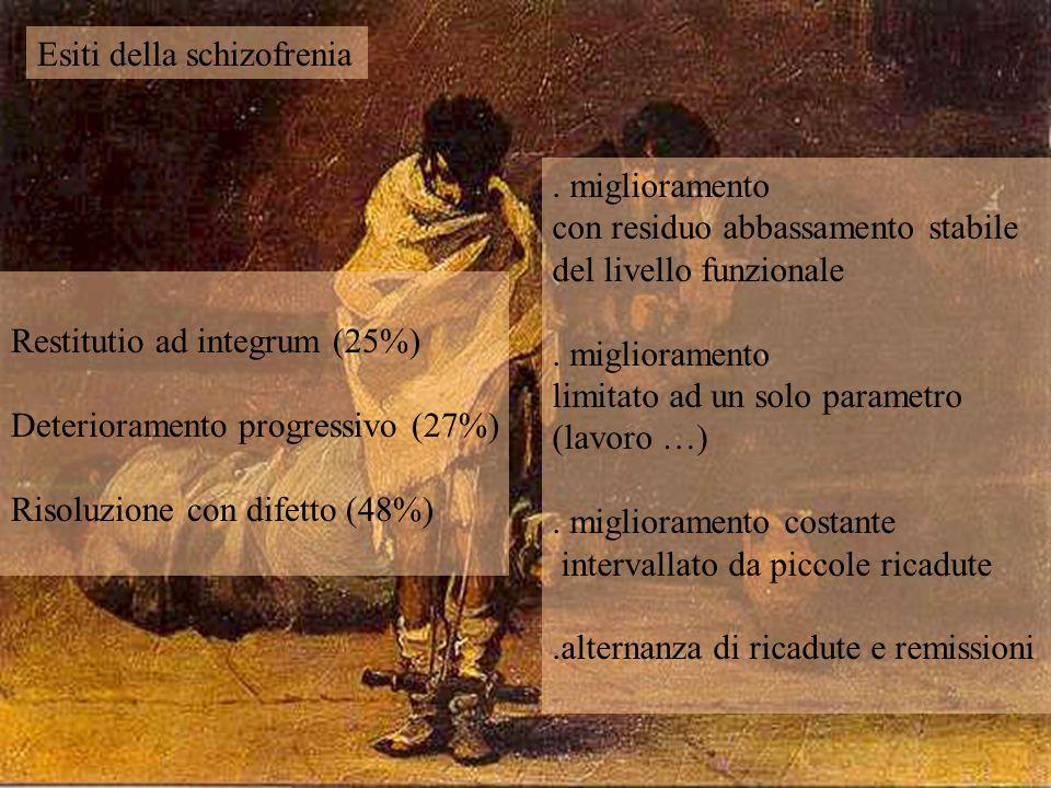 Restitutio ad integrum (25%) Deterioramento progressivo (27%) Risoluzione con difetto (48%) Esiti della schizofrenia. miglioramento con residuo abbass