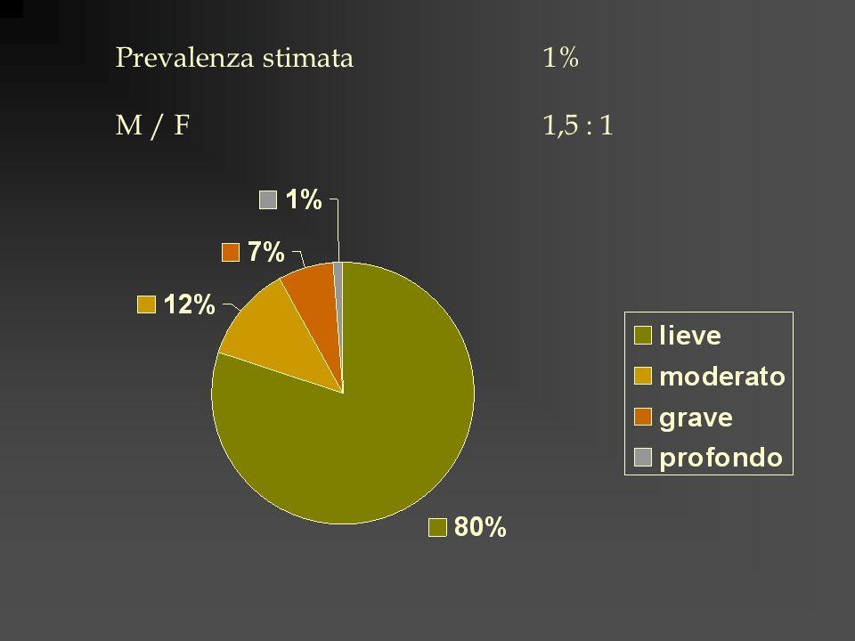 Prevalenza stimata 1% M / F1,5 : 1