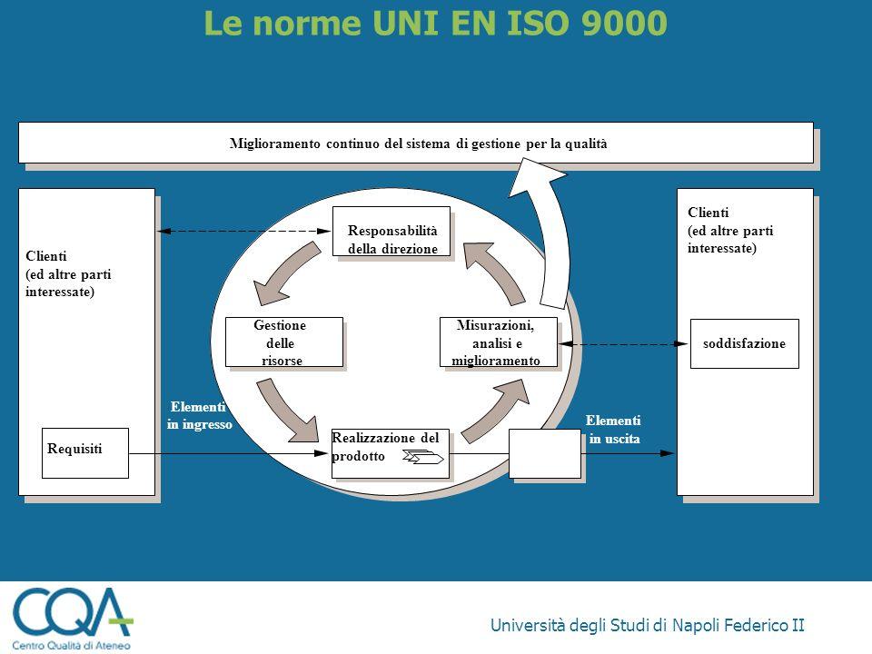 Università degli Studi di Napoli Federico II Le norme UNI EN ISO 9000 Elementi in ingresso Responsabilità della direzione Miglioramento continuo del s