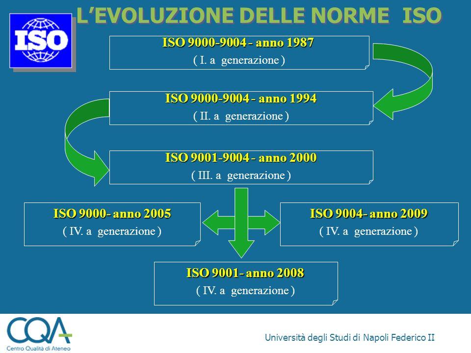 Università degli Studi di Napoli Federico II LEVOLUZIONE DELLE NORME ISO ISO 9000-9004 - anno 1987 ( I. a generazione ) ISO 9000-9004 - anno 1994 ( II