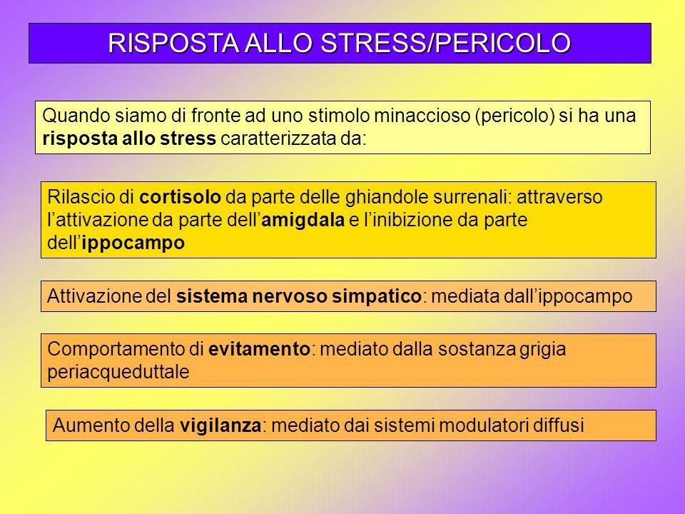 RISPOSTA ALLO STRESS/PERICOLO Comportamento di evitamento: mediato dalla sostanza grigia periacqueduttale Attivazione del sistema nervoso simpatico: m